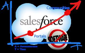 salesforceportalsVcommunities